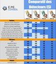Comparatif des détecteurs ESI